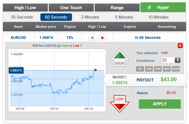 Binary option trading platform reviews