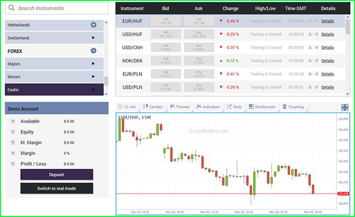 AInvesting CFD Broker Trading Platforms