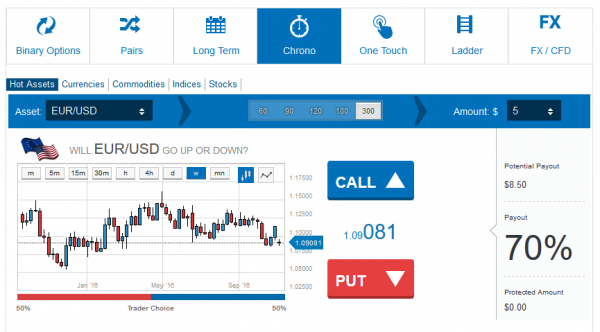 Fully automated binary options trading