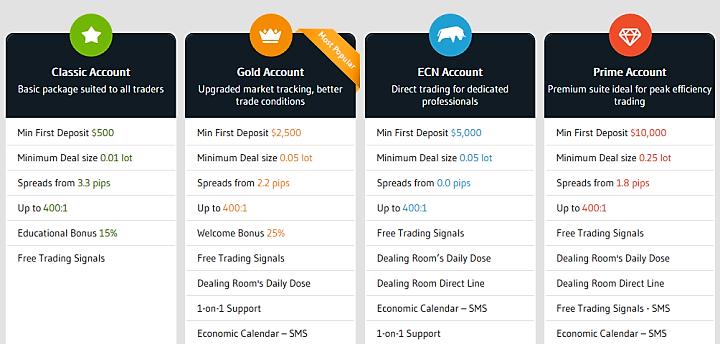 Alvexo Forex Brokers Account Types