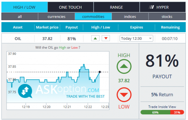 AskOption Binary Option Brokers