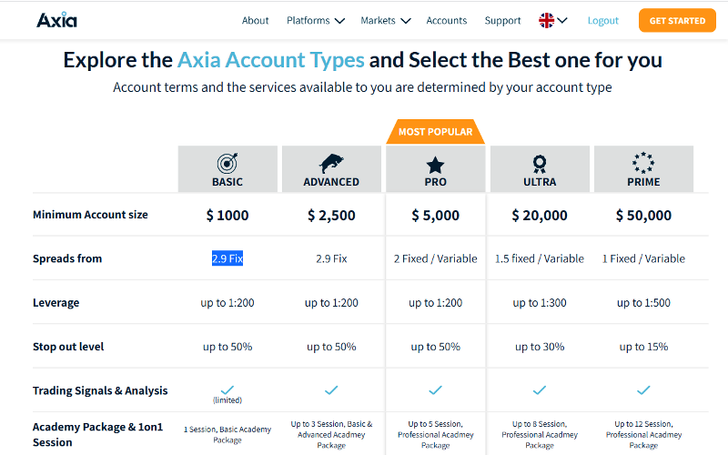 Axia Investments Trading