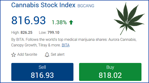 BITA Global Cannabis Giants Index