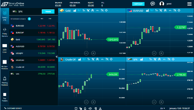 Forex broker platform software