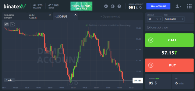 Binatex Binary Options Broker