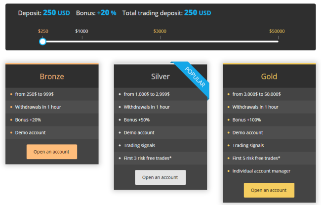 swiss binary options brokers lists