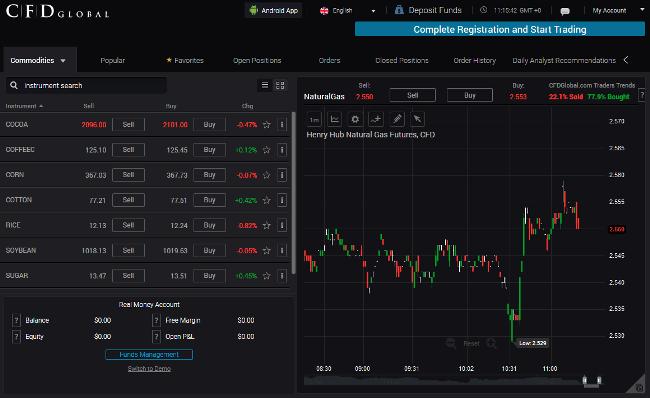 CFD Global Brokers Trading Platform MT5