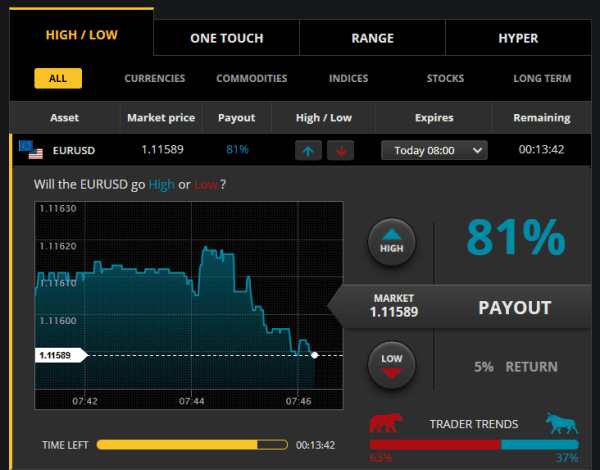 CTOption Trading Platform Binary Options
