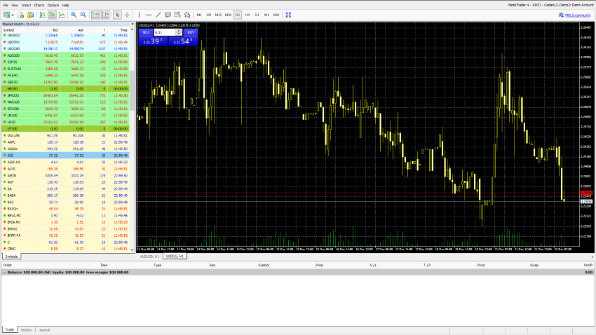 CedarFX Trading Review