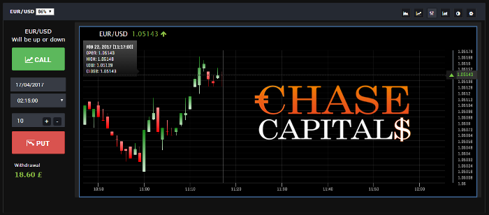 Chase Capitals Binary Options