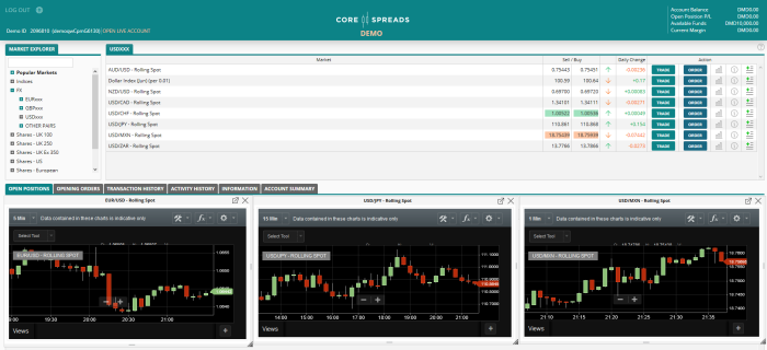 Core spreads forex trading