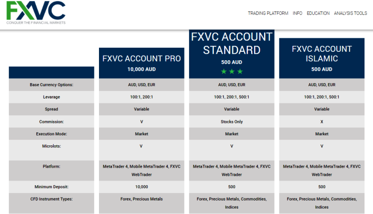 FXVC Brokers Account Types