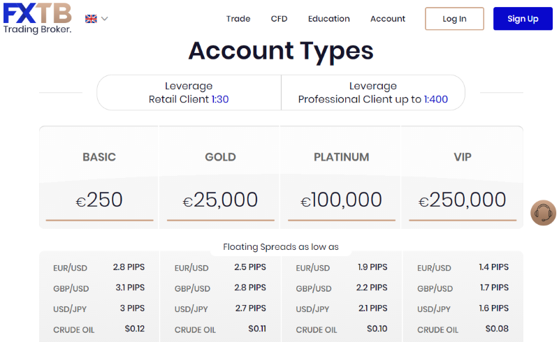 ForexTB Account Types
