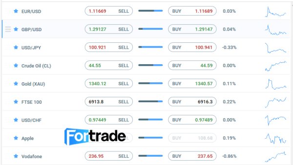 Fortrade CFD Brokers Review