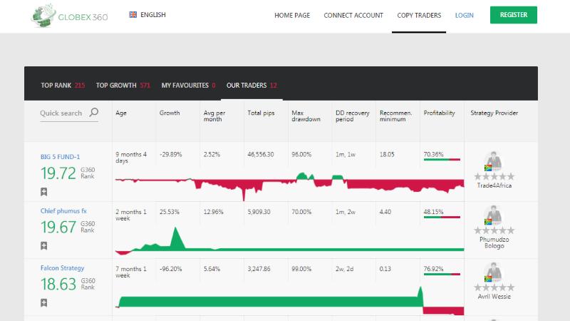 Globex360 Trading App Review