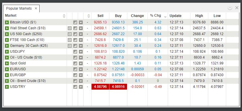 IGMarkets Trading Platform Reviews