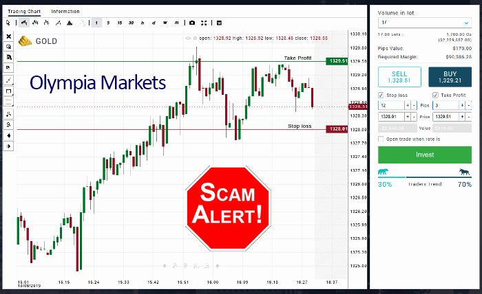 Olympia Markets Forex