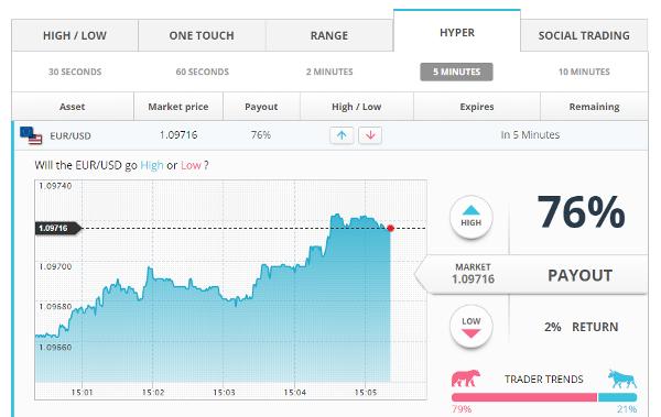 Omenda Binary Option Brokers