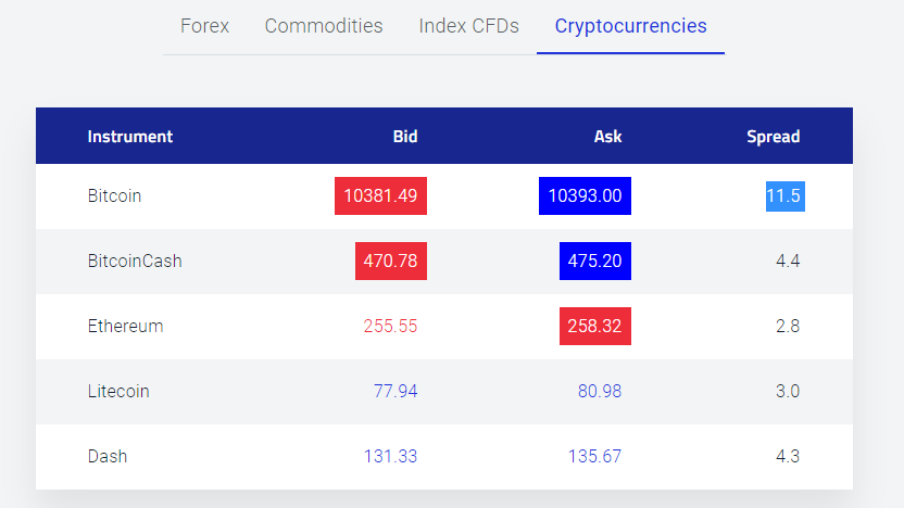 Pepperstone Crypto Currency Trading Spreads
