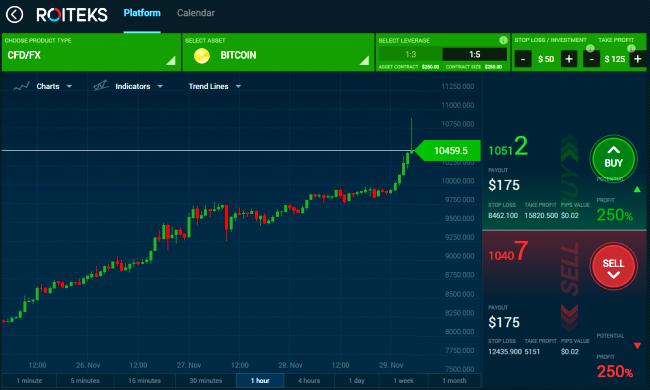 Roiteks Crypto CFD Trading Platform