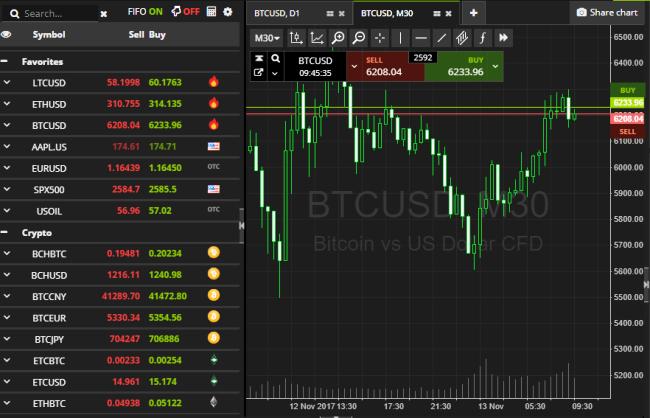 SimpleFX Broker Trading Platform