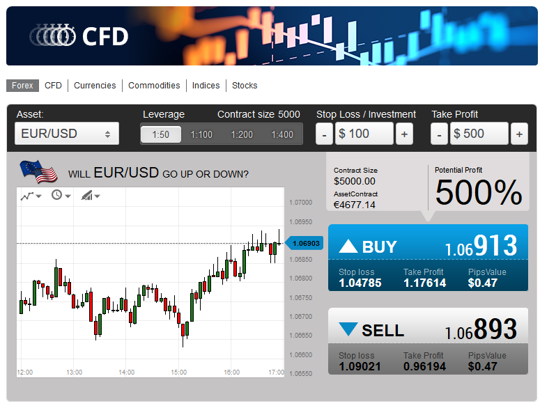 SolidCFD Trading Platform