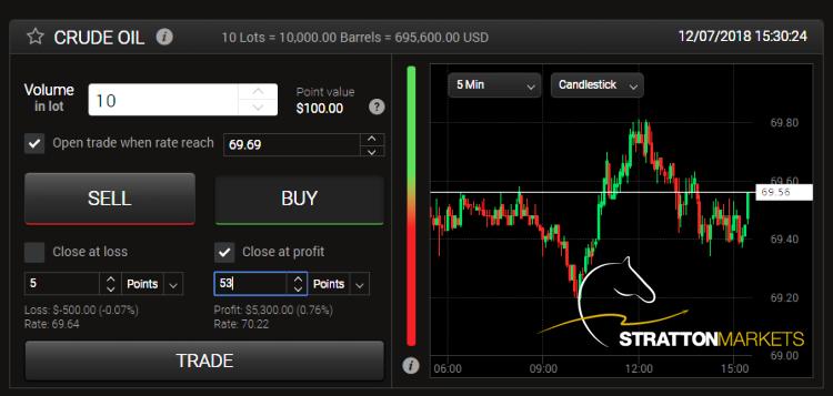 Stratton markets forex