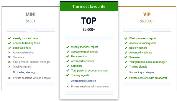 TopBinary Broker Account Types