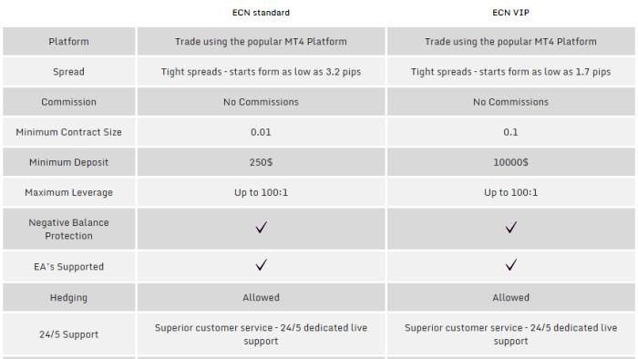 TradeFW Broker Account Types
