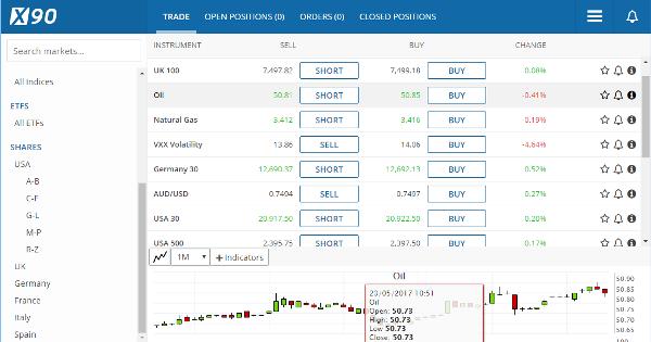 X90 CFD Brokers Trading Platform